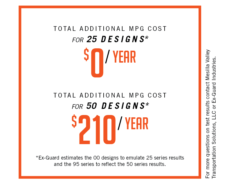 Total additional mpg cost for 25 designs are $0/ year. Total additional mpg costs for 50 Designs $210/ year.