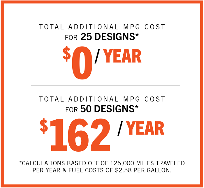 Total_Add_Cost_Graphic